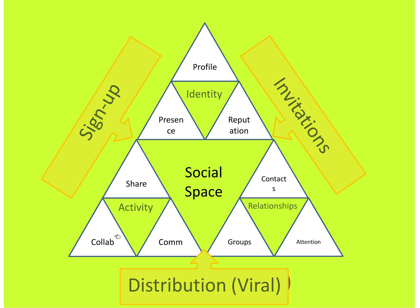 The Fractal Social diagram