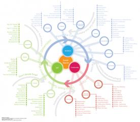 Social Ecosystem diagram 2009